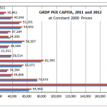 CAR GRDP Per Capita, 2011 and 2012